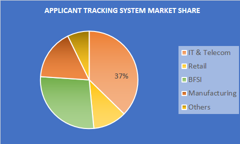 applicant tracking system market share