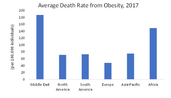 average-death-rate-from-obesity-in-globe-for-2017