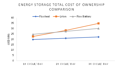 comparison-of-the-total-cost-of-ownership-of-different-types-of-storage-systems
