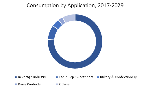 consumption-of-aspartame-by-applications-for-2017-2029