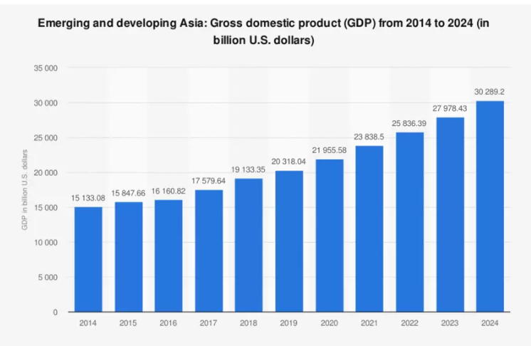 emerging-and-developing-asia-gdp-from-2014-2024