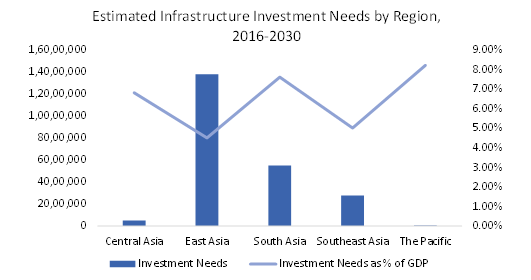 estimated-infrastructure-investment-needs-in-APAC-for-2016-2030