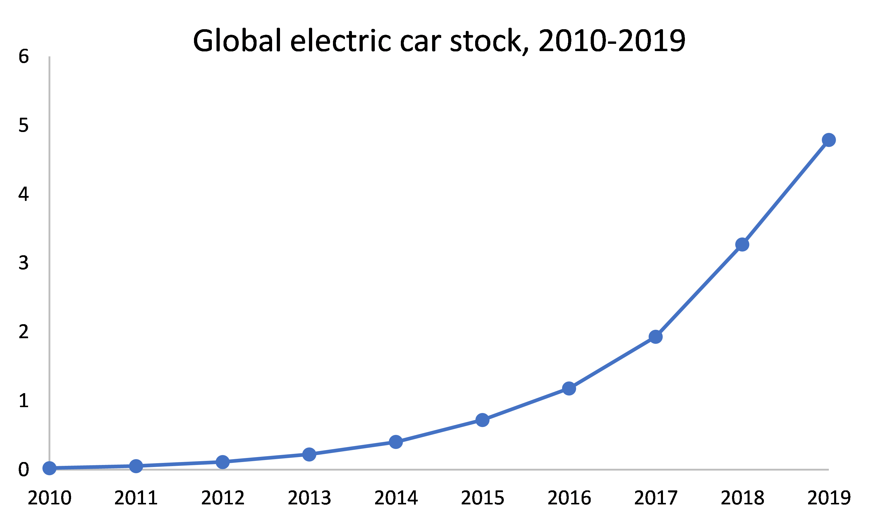 global-number-of-electric-cars-deployed-in-the-world-for-2010-2019