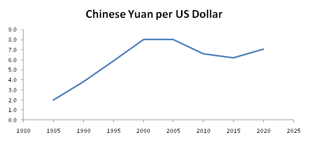 historical-exchange-rate-of-the-US-Dollar-to-the-Chinese-Yuan