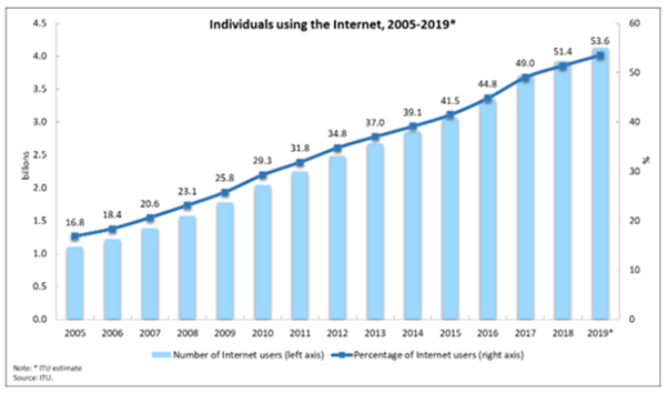 indivisual-using-internet-2005-2019