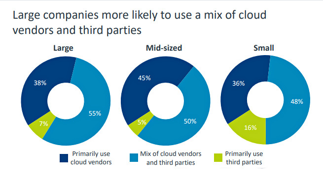 large-companies-more-likely-to-use-mix-of-cloud-vendors-and-third-parties-1