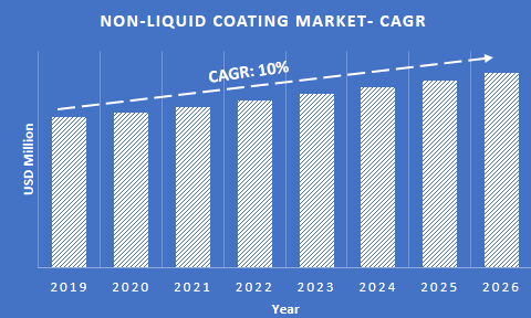 non-liquid coating market CAGR