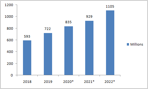 number-of-connected-wearable-devices-in-millions