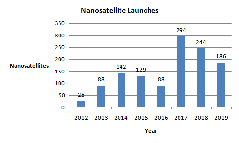 number-of-nanosatellite-launched-over-a-period-of-2012-2019