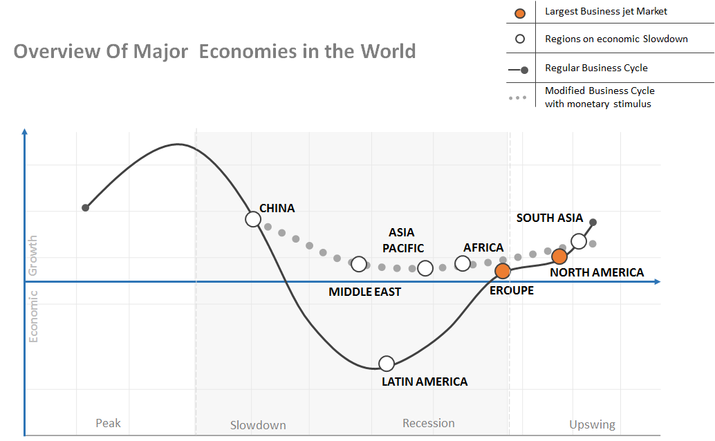 overview-of-major-economices-in-world