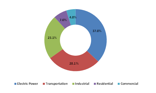 primary-energy-consumption-across-five-energy-use-sectors-in-the-US-for-2019