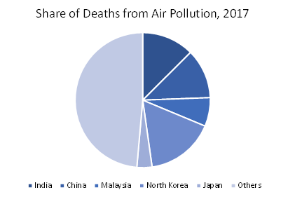 share-of-deaths-from-air-pollution-in-some-of-the-major-Asia-Pacific-in-2017