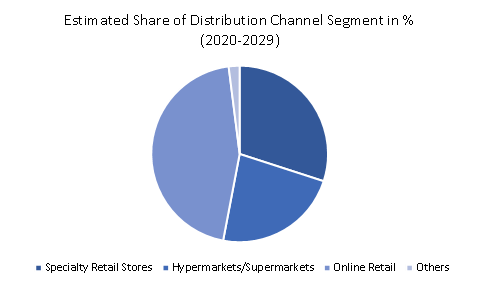 share-of-the-distribution-channel-segment-in-the-global-household-hand-tools-market