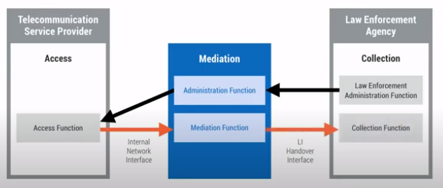 the-connection-between-the-mediation-device-and-telecommunication-service-provider