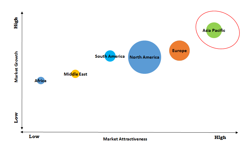 the-estimated-market-potential-across-the-globe