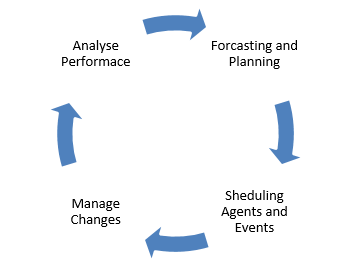 workforce-management-cycle