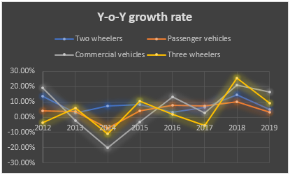 Year to Year Growth Rate